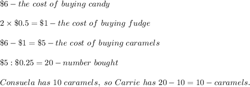 \$6-the\ cost\ of\ buying\ candy\\\\2\times\$0.5=\$1-the\ cost\ of\ buying\ fudge\\\\\$6-\$1=\$5-the\ cost\ of\ buying\ caramels\\\\\$5:\$0.25=20-number\ bought \caramels\\\\Consuela\ has\ 10\ caramels,\ so\ Carrie\ has\ 20-10=10-caramels.