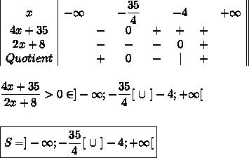 \begin{array}{ c ccccccc  }x&-\infty&&-\dfrac{35}{4}&&-4&&+\infty\\ 4x+35&&-&0&+&+&+&\\ 2x+8&&-&-&-&0&+&\\ Quotient&&+&0&-& &+& \\\end{array}\\\\\\\dfrac{4x+35}{2x+8}>0\Longleftrightarrowx\in]-\infty;-\dfrac{35}{4}[\ \cup\ ]-4;+\infty[\\\\\\\boxed{S=]-\infty;-\dfrac{35}{4}[\ \cup\ ]-4;+\infty[}