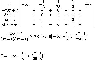 \begin{array}{|c|ccccccccc||}x&-\infty&&-\dfrac{1}{3}&&\dfrac{7}{23}&&\dfrac{1}{3}&&+\infty\\ -23x+7&&+&+&+&0&-&-&-&\\ 3x+1&&-&0&+&+&+&+&+&\\3x-1&&-&-&-&-&-&0&+&\\Quotient&&+&|&- &0&+&|&-&\\\end{array}\\\\\\\dfrac{-23x+7}{(3x-1)(3x+1)}\ge0\Longleftrightarrow x\in]-\infty;-\dfrac{1}{3}[\ \cup\ \ [\dfrac{7}{23},\dfrac{1}{3}[\\\\\\\\S=]-\infty;-\dfrac{1}{3}[\ \cup\ \ [\dfrac{7}{23},\dfrac{1}{3}[