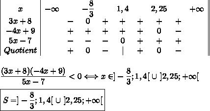 \begin{array}{ c ccccccccc  }x&-\infty&&-\dfrac{8}{3}&&1,4&&2,25&&+\infty\\3x+8&&-&0&+&+&+&+&+&\\-4x+9&&+&+&+&+&+&0&-&\\5x-7&&-&-&-&0&+&+&+&\\ Quotient&&+&0&-& &+&0&-& \\\end{array}\\\\\\\dfrac{(3x+8)(-4x+9)}{5x-7}<0\Longleftrightarrow x\in]-\dfrac{8}{3};1,4[\ \cup\ ]2,25;+\infty[\\\\\boxed{S=]-\dfrac{8}{3};1,4[\ \cup\ ]2,25;+\infty[}