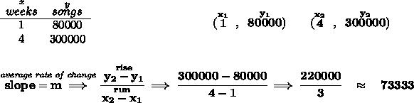 \bf \begin{array}{ccll} \stackrel{x}{weeks}&\stackrel{y}{songs}\\ \cline{1-2} 1&80000\\ 4&300000 \end{array}~\hspace{10em} (\stackrel{x_1}{1}~,~\stackrel{y_1}{80000})\qquad (\stackrel{x_2}{4}~,~\stackrel{y_2}{300000}) \\\\\\ \stackrel{\textit{average rate of change}}{slope = m\implies} \cfrac{\stackrel{rise}{ y_2- y_1}}{\stackrel{run}{ x_2- x_1}}\implies \cfrac{300000-80000}{4-1}\implies \cfrac{220000}{3}\quad \approx \quad 73333