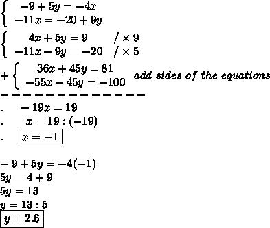 \left\{\begin{array}{ccc}-9+5y=-4x\\-11x=-20+9y\end{array}\right\\\\\left\{\begin{array}{ccc}4x+5y=9&/\times9\\-11x-9y=-20&/\times5\end{array}\right\\\\+\left\{\begin{array}{ccc}36x+45y=81\\-55x-45y=-100\end{array}\right add\ sides\ of\ the\ equations\\-------------\\.\ \ \ \ -19x=19\\.\ \ \ \ \ \ x=19:(-19)\\.\ \ \ \ \boxed{x=-1}\\\\-9+5y=-4(-1)\\5y=4+9\\5y=13\\y=13:5\\\boxed{y=2.6}
