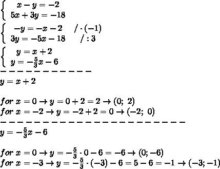 \left\{\begin{array}{ccc}x-y=-2\\5x+3y=-18\end{array}\right\\\\\left\{\begin{array}{ccc}-y=-x-2&/\cdot(-1)\\3y=-5x-18&/:3\end{array}\right\\\\\left\{\begin{array}{ccc}y=x+2\\y=-\frac{5}{3}x-6\end{array}\right\\-----------\\y=x+2\\\\for\ x=0\to y=0+2=2\to(0;\ 2)\\for\ x=-2\to y=-2+2=0\to(-2;\ 0)\\----------------------\\y=-\frac{5}{3}x-6\\\\for\ x=0\to y=-\frac{5}{3}\cdot0-6=-6\to(0;-6)\\for\ x=-3\to y=-\frac{5}{3}\cdot(-3)-6=5-6=-1\to(-3;-1)