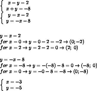 \left\{\begin{array}{ccc}x-y=2\\x+y=-8\end{array}\right\\\left\{\begin{array}{ccc}y=x-2\\y=-x-8\end{array}\right\\\\\\y=x-2\\for\ x=0\to y=0-2=-2\to(0;-2)\\for\ x=2\to y=2-2=0\to(2;\ 0)\\\\y=-x-8\\for\ x=-8\to y=-(-8)-8=0\to(-8;\ 0)\\for\ x=0\to y=-0-8=-8\to(0;-8)\\\\\left\{\begin{array}{ccc}x=-3\\y=-5\end{array}\right\\