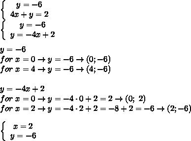 \left\{\begin{array}{ccc}y=-6\\4x+y=2\end{array}\right\\\left\{\begin{array}{ccc}y=-6\\y=-4x+2\end{array}\right\\\\y=-6\\for\ x=0\to y=-6\to(0;-6)\\for\ x=4\to y=-6\to(4;-6)\\\\y=-4x+2\\for\ x=0\to y=-4\cdot0+2=2\to(0;\ 2)\\for\ x=2\to y=-4\cdot2+2=-8+2=-6\to(2;-6)\\\\\left\{\begin{array}{ccc}x=2\\y=-6\end{array}\right