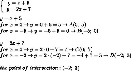 \left\{\begin{array}{ccc}y=x+5\\y=2x+7\end{array}\right\\\\y=x+5\\for\ x=0\to y=0+5=5\to A(0;\ 5)\\for\ x=-5\to y=-5+5=0\to B(-5;\ 0)\\\\y=2x+7\\for\ x=0\to y=2\cdot0+7=7\to C(0;\ 7)\\for\ x=-2\to y=2\cdot(-2)+7=-4+7=3\to D(-2;\ 3)\\\\the\ point\ of\ intersection:(-2;\ 3)