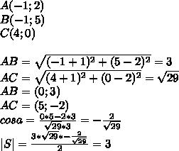 A(-1;2)\\B(-1;5)\\C(4;0)\\\\AB=\sqrt{(-1+1)^2+(5-2)^2}=3\\AC=\sqrt{(4+1)^2+(0-2)^2}=\sqrt{29}\\AB=(0;3)\\AC=(5;-2)\\cosa=\frac{0*5-2*3}{\sqrt{29}*3}=-\frac{2}{\sqrt{29}}\\|S|=\frac{3*\sqrt{29}*-\frac{2}{\sqrt{29}}}{2}=3