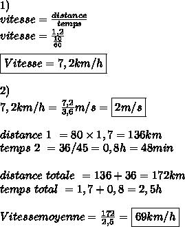 1)\\ vitesse= \frac{distance}{temps}\\ vitesse = \frac{1,2}{ \frac{10}{60} } \\\\ \boxed{Vitesse = 7,2 km/h}\\\\ 2)\\ 7,2 km/h = \frac{7,2}{3,6}m/s = \boxed{2 m/s} \\\\ distance \ 1 \ = 80\times 1,7 = 136 km\\ temps \ 2 \ = 36/45 = 0,8h = 48 min\\\\ distance \ totale \ = 136 + 36 = 172 km\\ temps \ total \ = 1,7 + 0,8 =2,5h\\\\ Vitesse moyenne = \frac{172}{2,5}=\boxed{69 km/h}