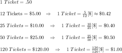 1\ Ticket =\ $.50\\12 Tickets = \$5.00\ \ \ \Rightarrow\ \ \ 1\ Ticket= \frac{5}{12}[\$]\approx\$0.42 \\
