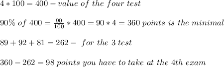 4*100=400 -value \ of \ the \ four \ test \\ \\ 90 \% \ of \ 400= \frac{90}{100}*400=90*4=360 \ points \ is \ the \ minimal \\ \\ 89+92+81=262 -\ for \ the \ 3 \ test  \\ \\ 360-262=98 \ points \ you \ have \ to \ take \ at \ the \ 4th \ exam