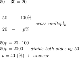 50-30=20\\\\begin{array}{ccc}50&-&100\%\\20&-&p\%\end{array}\ cross\ multiply\\\50p=20\cdot100\50p=2000\ \ \ \ |divide\ both\ sides\ by\ 50\\boxed{p=40\ (\%)}\leftarrow answer