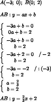 A(-3;\ 0);\ B(0;\ 2)\\\\AB:y=ax+b\\\\  \left\{\begin{array}{ccc}-3a+b=0\\0a+b=2\end{array}\right\\\\\left\{\begin{array}{ccc}-3a+b=0\\b=2\end{array}\right\\\\\left\{\begin{array}{ccc}-3a+2=0&/-2\\b=2\end{array}\right\\\\\left\{\begin{array}{ccc}-3a=-2&/:(-3)\\b=2\end{array}\right\\\\\left\{\begin{array}{ccc}a=\frac{2}{3}\\b=2\end{array}\right\\\\AB:y=\frac{2}{3}x+2