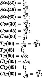 Sin(30)=\frac{1}{2};\\ Sin(45)=\frac{\sqrt{2}}{2};\\ Sin(60)=\frac{\sqrt{3}}{2};\\ Cos(30)=\frac{\sqrt{3}}{2};\\ Cos(45)=\frac{\sqrt{2}}{2};\\ Cos(60)=\frac{1}{2};\\ Tg(30)=\frac{1}{\sqrt{3}}=\frac{\sqrt{3}}{3};\\ Tg(45)=1;\\ Tg(60)=\sqrt{3};\\ Ctg(30)=\sqrt{3};\\ Ctg(45)=1;\\ Ctg(60)=\frac{1}{\sqrt{3}}=\frac{\sqrt{3}}{3};\\