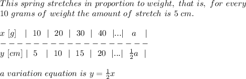 This\ spring\ stretches\ in\ proportion\ to\ weight,\ that\ is,\ for\ every \\  10\ grams\ of\ weight\  the\ amount\ of\ stretch\ is\ 5\ cm.\\ \\x\ [g]\ \ \  \ \ 10\ \  \ \ 20\ \  \ \ 30\ \  \ \ 40\ \  ... \ \ \ a\ \ \  \\------------------\\y\ [cm]\  \ \ 5\ \ \  \ \ 10\ \  \ \ 15\ \  \ \ 20\ \  ... \  \ \frac{1}{2}  a\ \  \\\\a\ variation\ equation\ is\ y= \frac{1}{2} x