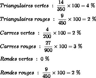 Triangulaires\ vertes\ :\ \dfrac{14}{350}\times 100=4\ \%\\\\Triangulaires\ rouges\ :\ \dfrac{9}{450}\times 100=2\ \%\\\\Carrees\ vertes\ :\ \dfrac{4}{200}\times 100=2\ \%\\\\Carrees\ rouges\ :\ \dfrac{27}{900}\times 100=3\ \%\\\\Rondes\ vertes\ :\ 0\ \%\\\\Rondes\ rouges\ :\ \dfrac{9}{450}\times 100=2\ \%