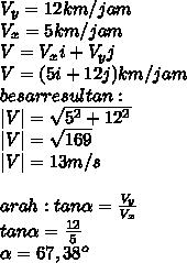 V_y=12km/jam \ V_x=5km/jam \V=V_xi+V_yj  \ V=(5i+12j)km/jam \ besar resultan: \ |V|= \sqrt{5^2+12^2}  \ |V|= \sqrt{169} \ |V|=13m/s \  \ arah :tan \alpha = \frac{V_y}{V_x} \ tan \alpha = \frac{12}{5}  \  \alpha = 67,38^o