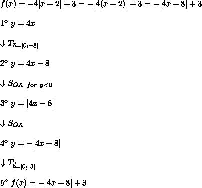 f(x)=-4|x-2|+3=-|4(x-2)|+3=-|4x-8|+3\\1^o\ y=4x\\\Downarrow T_{\vec{a}=[0;-8]}\\2^o\ y=4x-8\\\Downarrow S_{OX\ for\ y < 0}\\3^o\ y=|4x-8|\\\Downarrow S_{OX}\\4^o\ y=-|4x-8|\\\Downarrow T_{\vec{b}=[0;\ 3]}\\5^o\ f(x)=-|4x-8|+3