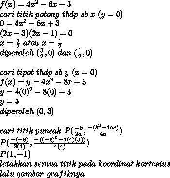 f(x)=4x^2-8x+3\\cari\ titik\ potong\ thdp\ sb\ x\ (y=0)\\0=4x^2-8x+3\\(2x-3)(2x-1)=0\\x=\frac{3}{2}\ atau\ x=\frac{1}{2}\\diperoleh\ (\frac{3}{2},0)\ dan\ (\frac{1}{2},0)\\\\cari\ tipot\ thdp\ sb\ y\ (x=0)\\f(x)=y=4x^2-8x+3\\y=4(0)^2-8(0)+3\\y=3\\diperoleh\ (0,3)\\\\cari\ titik\ puncak\ P(\frac{-b}{2a},\frac{-(b^2-4ac)}{4a})\\P(\frac{-(-8)}{2(4)},\frac{-((-8)^2-4(4)(3))}{4(4)})\\P(1,-1)\\letakkan\ semua\ titik\ pada\ koordinat\ kartesius\\lalu\ gambar\ grafiknya