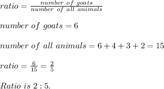 ratio=\frac{number\ of\ goats}{number \ of\ all\ animals}\\\\number\ of\ goats=6\\\\number \ of\ all\ animals=6+4+3+2=15\\\\ratio=\frac{6}{15}=\frac{2}{5}\\\\Ratio\ is\ 2:5.