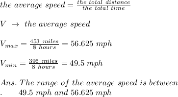 the\ average\ speed= \frac{the\ total\ distance}{the\ total\ time} \\\\V\ \rightarrow\ the\ average\ speed\\\\V_{max}= \frac{453\ miles}{8\ hours} =56.625\ mph\\\\V_{min}=\frac{396\ miles}{8\ hours} =49.5\ mph\\\\Ans.\ The\ range\ of\ the\ average\ speed\ is\ between\\.\ \ \ \ \ \ 49.5\ mph\ and\ 56.625\ mph