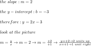 the\ slope:m=2\\\\the\ y-intercept:b=-3\\\\therefore:y=2x-3\\\\look\ at\ the\ picture\\\\m=\frac{y}{x}\to m=2\to m=\frac{+2}{+1}\to\frac{y=+2\to2\ units\ up}{x=+1\to 1\ unit\ right}