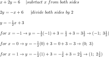 x+2y=6\ \ \ \ |subrtact\ x\ from\ both\ sides\\2y=-x+6\ \ \ \ \ |divide\ both\ sides\ by\ 2\\y=-\frac{1}{2}x+3\\for\ x=-1\to y=-\frac{1}{2}(-1)+3=\frac{1}{2}+3=3\frac{1}{2}\to(-1;\ 3\frac{1}{2})\\for\ x=0\to y=-\frac{1}{2}(0)+3=0+3=3\to(0;\ 3)\\for \ x=1\to y=-\frac{1}{2}(1)+3=-\frac{1}{2}+3=2\frac{1}{2}\to(1;\ 2\frac{1}{2})
