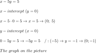 x-5y=5\\\\x-intercept\ (y=0)\\\\x-5\cdot0=5\to x=5\to(0;\ 5)\\\\y-intercept\ (x=0)\\\\0-5y=5\to-5y=5\ \ \ /:(-5)\to y=-1\to(0;-1)\\\\The\ graph\ on\ the\ picture