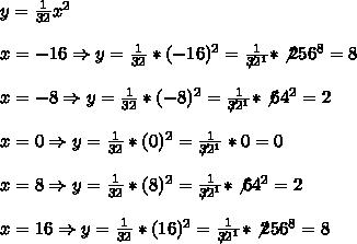 y=\frac{1}{32}x^2 \\ \\x=-16 \Rightarrow  y=\frac{1}{32} *(-16)^2=\frac{1}{\not32^1}*\not256^8=8\\ \\x=-8 \Rightarrow  y=\frac{1}{32} *(-8)^2=\frac{1}{\not32^1}*\not64^2=2\\ \\x=0 \Rightarrow  y=\frac{1}{32} *(0)^2=\frac{1}{\not32^1}*0=0 \\ \\x=8 \Rightarrow  y=\frac{1}{32} *(8)^2=\frac{1}{\not32^1}*\not64^2=2 \\ \\x= 16 \Rightarrow  y=\frac{1}{32} *( 16)^2=\frac{1}{\not32^1}*\not256^8=8