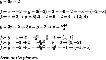 y=3x-2\\\\for\ x=-2\to y=3(-2)-2=-6-2=-8\to(-2;-8)\\for\ x=2\to y=3(2)-2=6-2=4\to(2;\ 4)\\\\y=3x-2\to3x=y+2\to x=\frac{y+2}{3}\\\\for\ y=1\to x=\frac{1+2}{3}=\frac{3}{3}=1\to(1;\ 1)\\for\ y=-2\to x=\frac{-2+2}{3}=\frac{0}{3}=0\to(0;-2)\\for\ y=-5\to x=\frac{-5+2}{3}=\frac{-3}{3}=-1\to(-1;-5)\\\\Look\ at\ the\ picture.