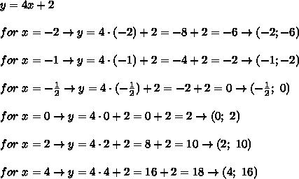 y=4x+2\\\\for\ x=-2\to y=4\cdot(-2)+2=-8+2=-6\to(-2;-6)\\\\for\ x=-1\to y=4\cdot(-1)+2=-4+2=-2\to(-1;-2)\\\\for\ x=-\frac{1}{2}\to y=4\cdot(-\frac{1}{2})+2=-2+2=0\to(-\frac{1}{2};\ 0)\\\\for\ x=0\to y=4\cdot0+2=0+2=2\to(0;\ 2)\\\\for\ x=2\to y=4\cdot2+2=8+2=10\to(2;\ 10)\\\\for\ x=4\to y=4\cdot4+2=16+2=18\to(4;\ 16)